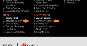TOP 5 MOST ACTIVE AGENTS in the North East